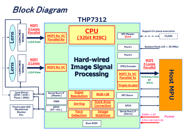 THP7312 Block Diagram