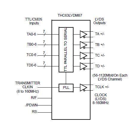 THC63LVDM87 Block Diagram