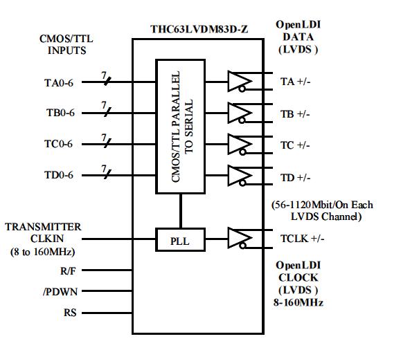 THC63LVDM83D-Z Block Diagram