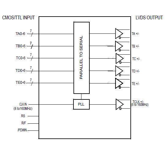 THC63LVD103D Block Diagram
