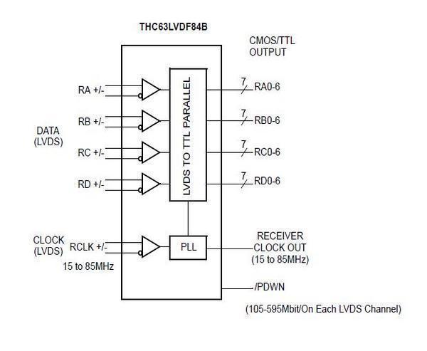 THC63LVDF84B Block Diagram