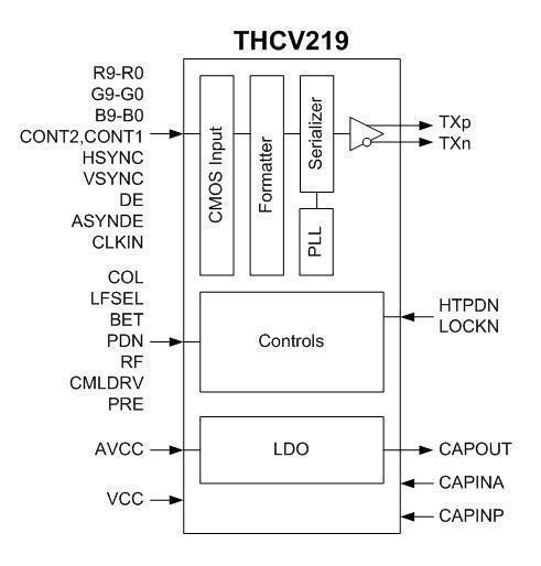 THCV219_Block_Diagram