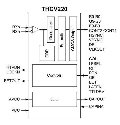 THCV220_Block_Diagram