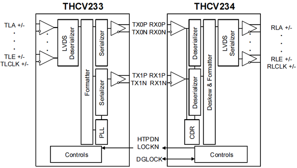 THCV233/234 Block Diagram