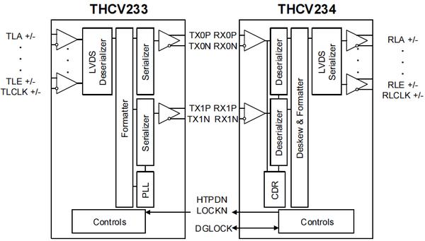 THCV233/234 Block Diagram