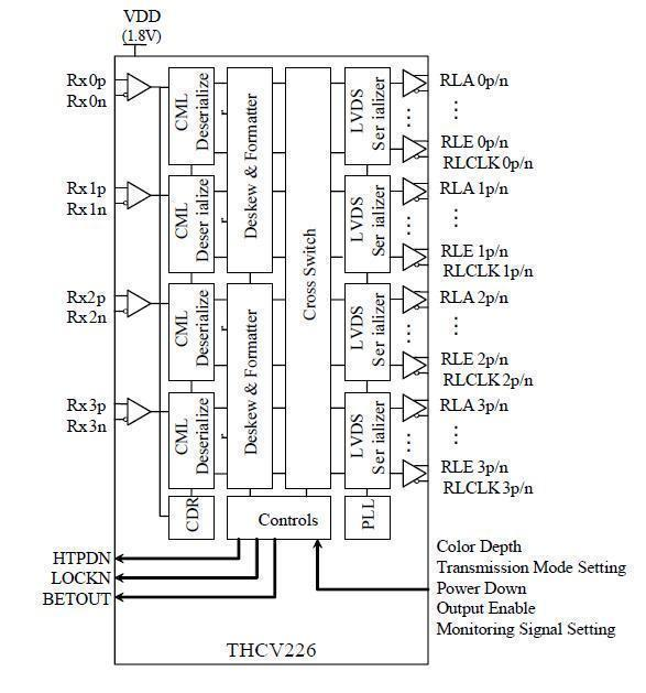 THCV226 Block Diagram