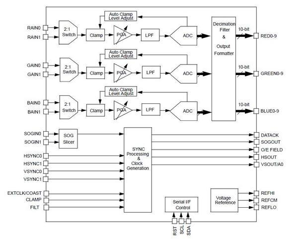 THC7984-17 Block Diagram