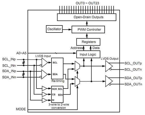 THL3502 Block Diagram