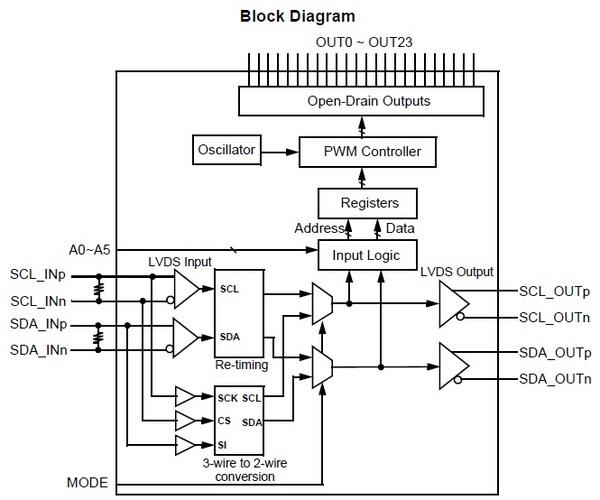 THL3512 Block Diagram