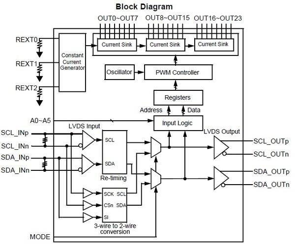 THL3514 Block Diagram