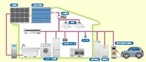 Power IC Smart House