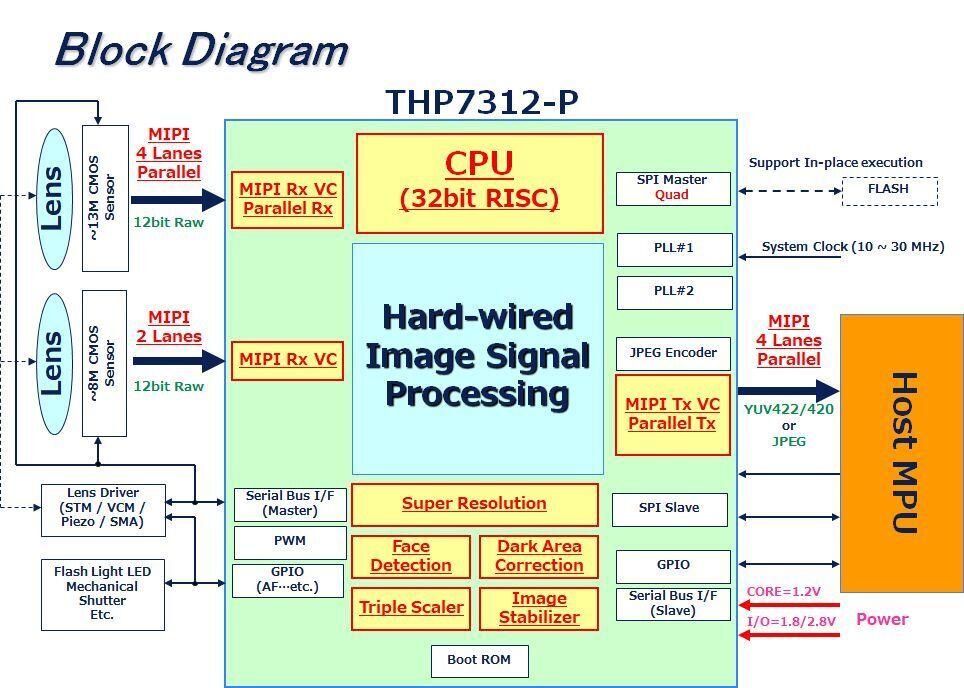 THP7312-P Block Diagram