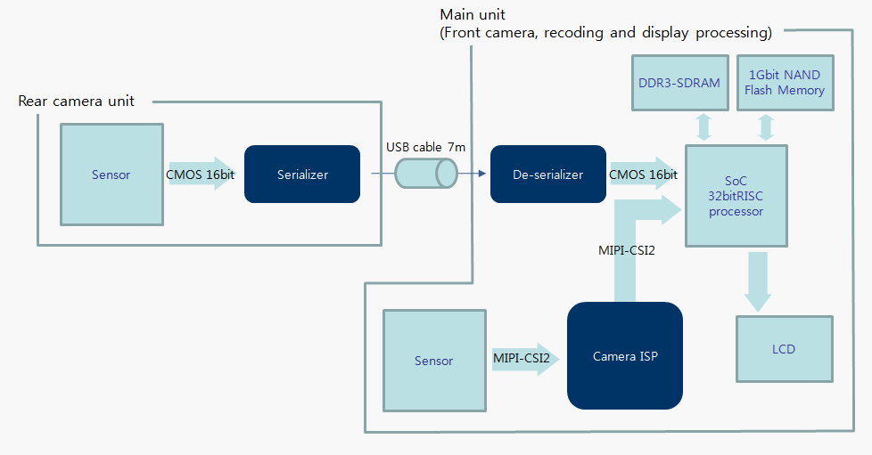 Automotive|Application|THine Electronics-Mixed Signal LSI