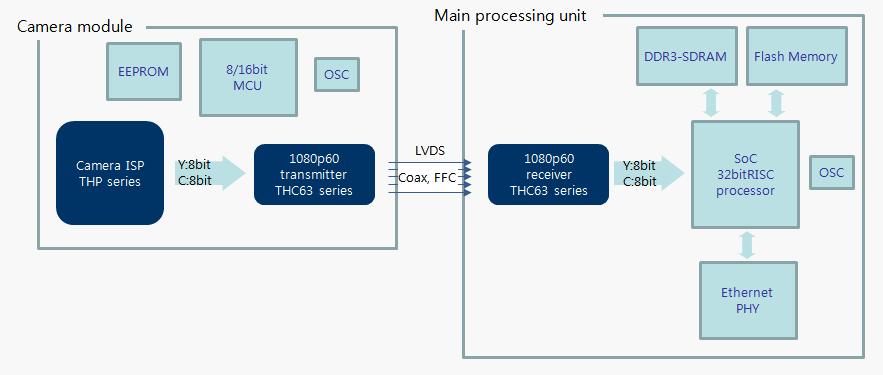 Camera Application THine Electronics-Mixed Signal LSI