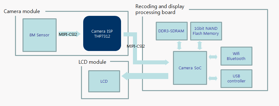 Camera|Application|THine Electronics-Mixed Signal LSI