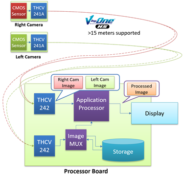 THine Introduces MIPI CSI-2 4Gbps/lane SerDes Chipset   THine