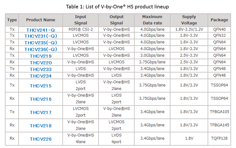 V-by-One® HS goes beyond LVDS, making its presence known in