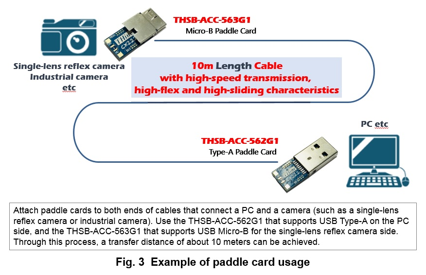 Paddle card connected with cameras, etc , easily enables