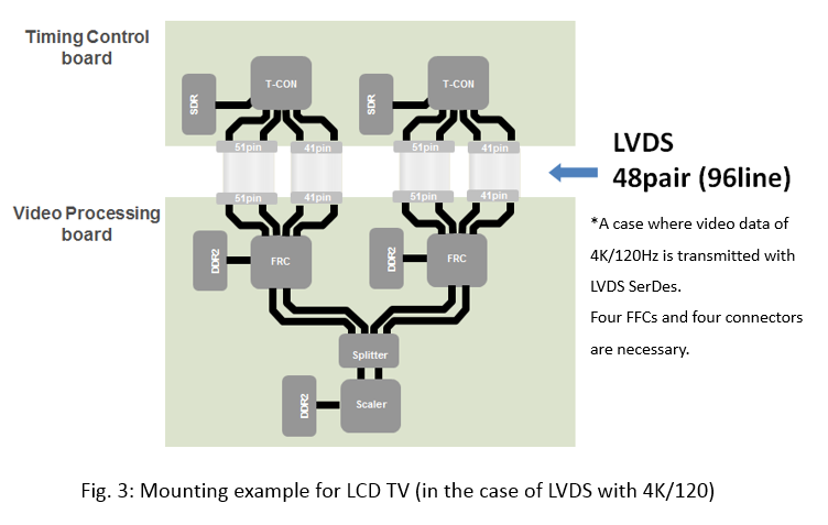 V-by-One® HS goes beyond LVDS -Long distance transmission at