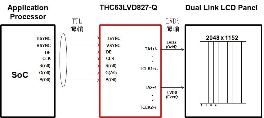 新產品THC63LVD827-Q在高解析度的中小型液晶面板用的Dual Link LVDS來說是可以在世界最小級別的耗電量下操作,由XGA(1024x768)的解析度,甚至到Full HD的UXGA(1920x1440)、QWXGA(2048x1152)之高解析度的面板都可以囊括。  此產品於本次的Dual Link LVD新產品的第一號產品,在可以對應AEC-Q100的新產品上,有一系列的計畫,以敝司的付加價值為車用配備市場提供更多的方案。 THC63LVD827-Q的圖片  THC63LVD827