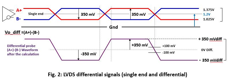 LVDS SerDes-Deep dive about the Basic Principle and Features