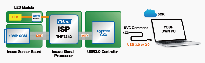 How to use a high-resolution camera module with USB output